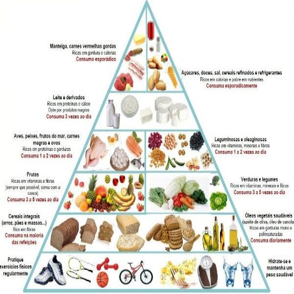 198769 alimentação saudavel piramide 600x600 Benefícios de uma Alimentação Saudável