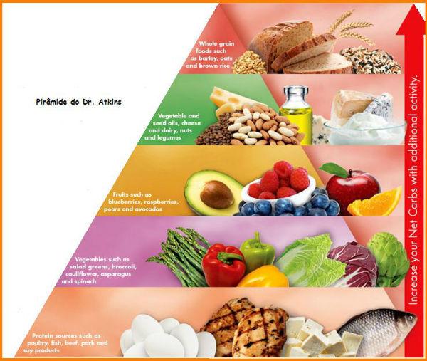 piramide dieta doutor atkins