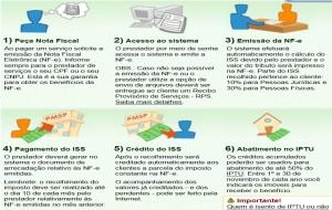Nota Fiscal Prefeitura de SP