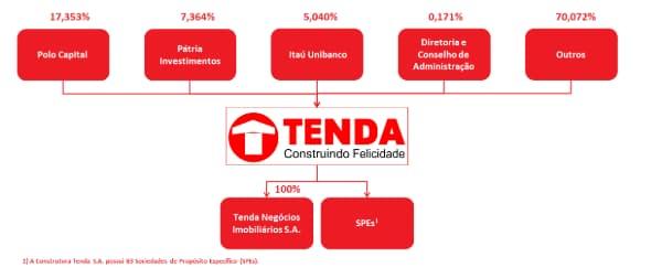 Trabalhe Conosco Construtora Tenda site Tenda