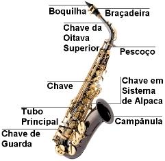 Como Aprender a Tocar Saxofone