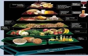 Como fazer uma alimentação equilibrada