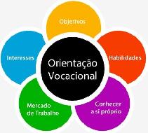 Teste vocacional online grátis online grátis