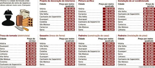 custo de obra por metro2 planilha