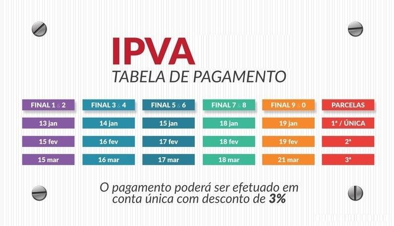 IPVA MG 2020 – Consulta, Tabela, Como Pagar