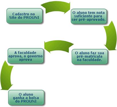 377843 inscrições prouni 2012 1 prouniportal.mec.gov.br, inscrições prouni 2012