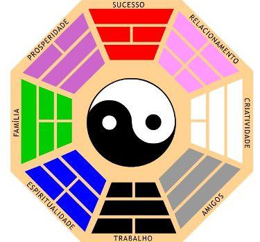 382499 Feng Shui Aprenda a aplicar o ba guá Feng Shui: Aprenda a aplicar o Ba guá