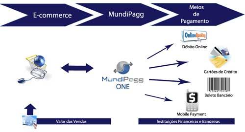 484901 Mundipagg – pagar compras usando vários cartões Mundipagg: pagar compras usando vários cartões