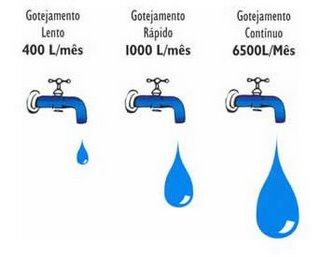 489508 Vazamento de água como detectar Vazamento de água, como detectar