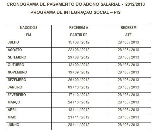 496249 Abono Salarial PIS Abono salarial 2012 2013: consulta, quem tem direito
