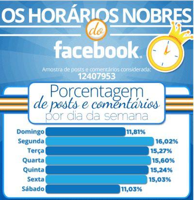 496600 horarios de pico no facebook quais sao 2 Horários de pico do Facebook: quais são