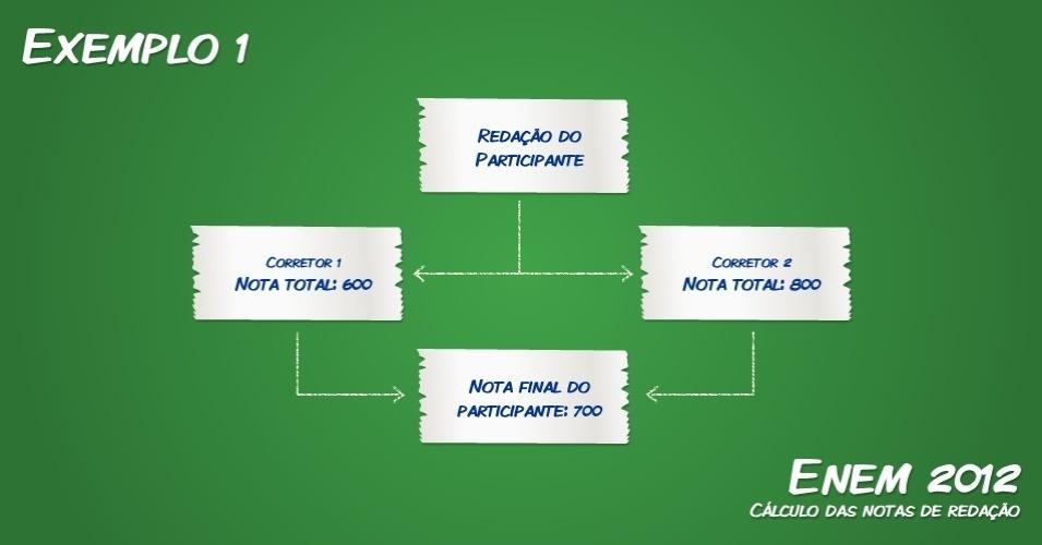 535961 redacao participante Guia Enem 2012