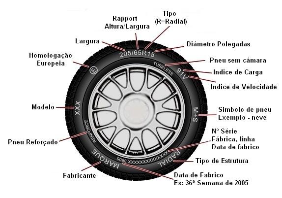 543194 Como fazer a leitura de um pneu 01 Como fazer a leitura de um pneu
