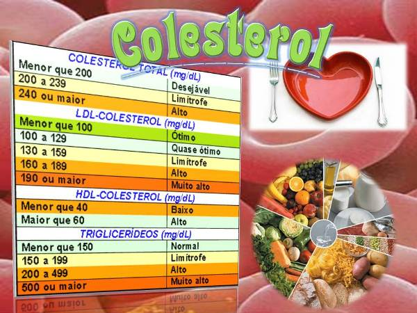 561892 Valores de referência do colesterol e suas frações. Colesterol alto: como combater