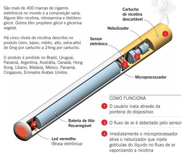 Dependência de fumantes em de não-fumantes