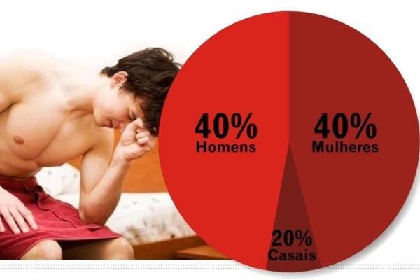 585930 O percentual de causas de infertilidade afirma que em 1 de cada 5 casos o problema é do casal. Quero engravidar e não consigo: o que fazer