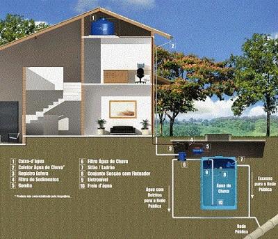 600675 Reaproveitar água da chuva em casa dicas 01 Reaproveitar água da chuva em casa: dicas