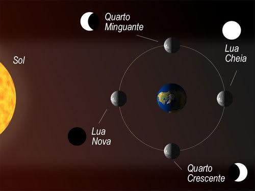 fases lua Quais são as quatro fases da lua   Calendário Lunar, Movimentos da Lua, Fotos e Curiosidades