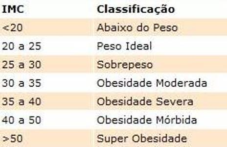 calculo do peso ideal tabela imc 1 Cálculo do Peso Ideal   Tabela IMC