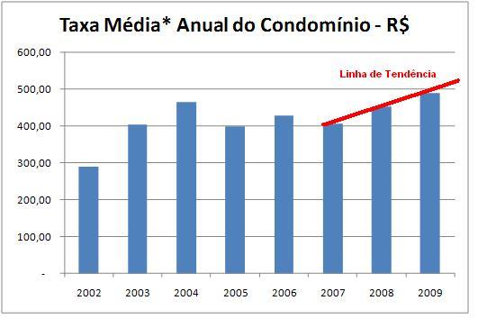 taxa de mudança em condominios preços como funciona Taxa de Mudança em Condomínios, Preços, como Funciona