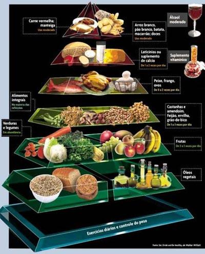 pirâmide alimentar Como fazer uma alimentação equilibrada