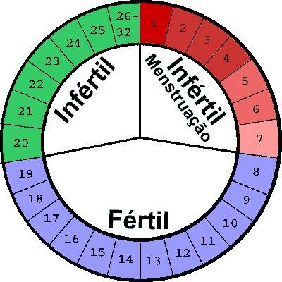 Tabelinha do Periodo Fertil Tabelinha do Período Fértil